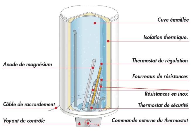Chauffe eau lectrique fagor 100l r versible horizontal slim m 100ln plombe - Comment fonctionne un cumulus d eau chaude ...
